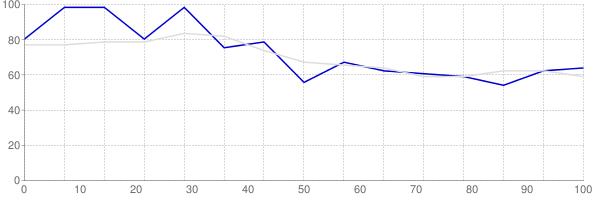 Rental vacancy rate in Kentucky